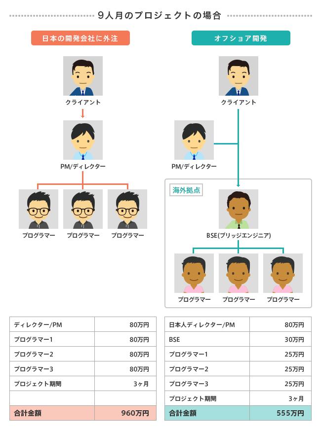 9人月の場合の日本開発会社外注とオフショア開発の全体費用の比較