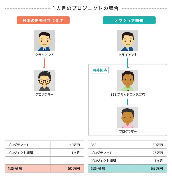 1人月の場合の日本開発会社外注とオフショア開発の全体費用の比較