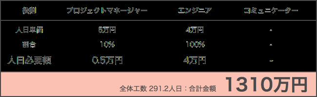 日本の開発会社に依頼した時の家計簿アプリの見積もり額