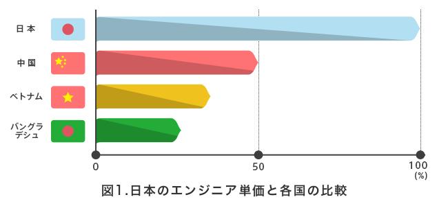 オフショア開発における各国のエンジニア単価の比較