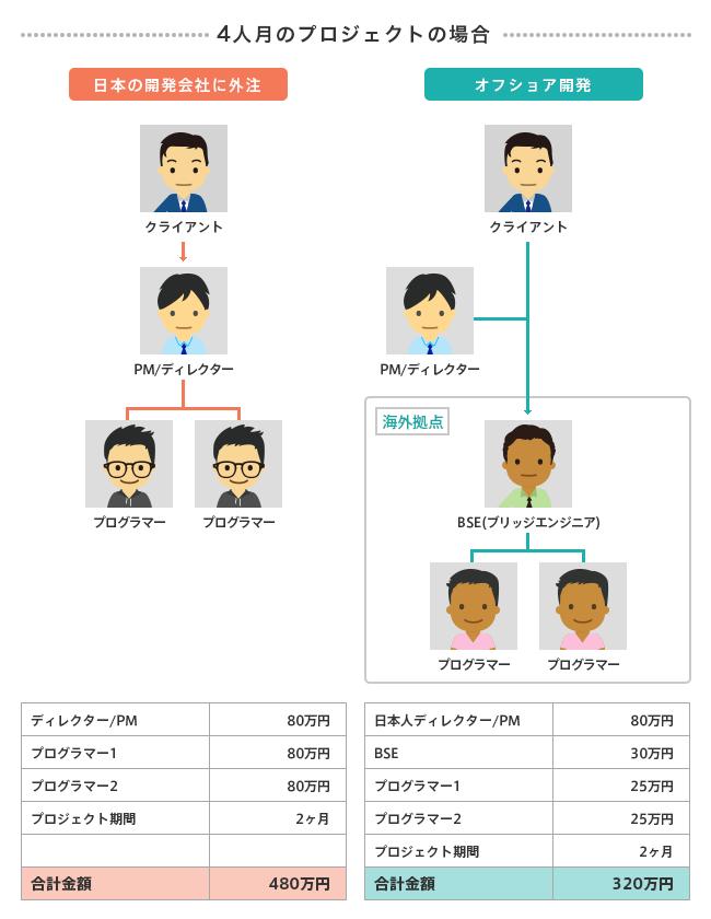 4人月の場合の日本開発会社外注とオフショア開発の全体費用の比較